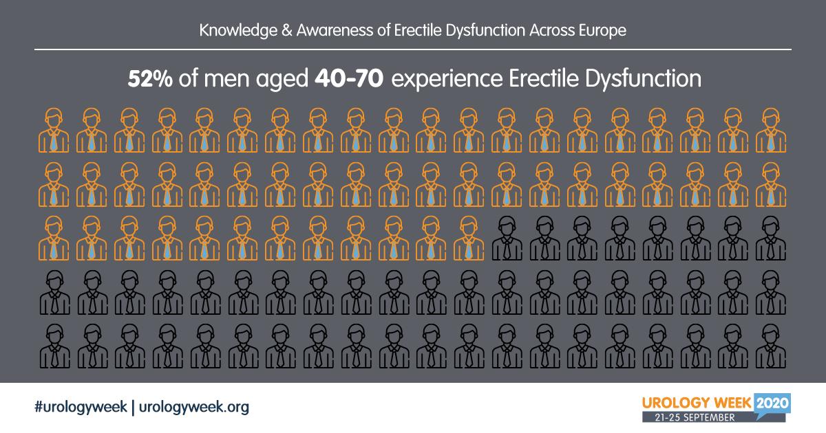 Hoeveel mannen hebben erectieproblemen UrologyWeek2020-Infographic